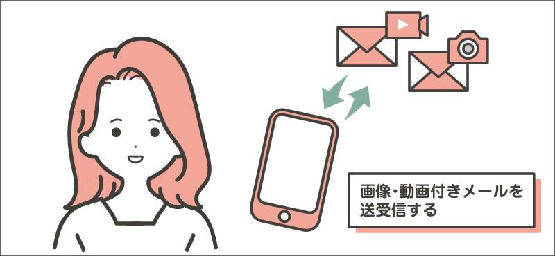 画像・動画付きメールを送受信する